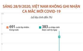 Sáng 28/9/2020, Việt Nam không ghi nhận ca mắc COVID-19 mới (tính đến 7h)