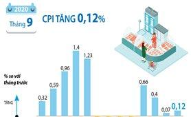 CPI tháng 9/2020 tăng 0,12%