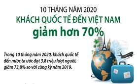 10 tháng năm 2020: Khách quốc tế đến Việt Nam giảm hơn 70%