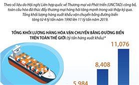 Thương mại hàng hải tăng mạnh trong những thập kỷ qua