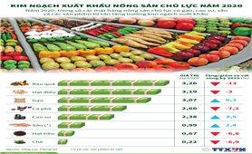 Kim ngạch xuất khẩu nông sản chủ lực năm 2020