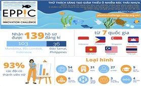 Việt Nam tham gia cuộc thi chống ô nhiễm rác thải nhựa ở ASEAN