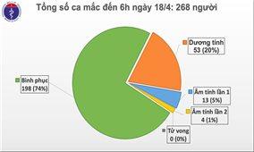 Trong 60 giờ qua, Việt Nam không ghi nhận ca mắc Covid-19 mới