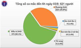 Thêm 1 ca mắc mới COVID-19 ở Quảng Ngãi, Việt Nam có 621 ca bệnh