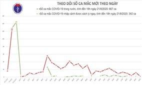 Thêm 2 ca mắc mới COVID-19 tại Đà Nẵng