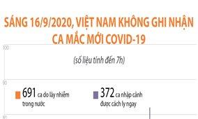 Sáng 16/9/2020, Việt Nam không ghi nhận ca mắc COVID-19 mới