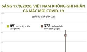 Sáng 17/9/2020, Việt Nam không ghi nhận ca mắc COVID-19 mới