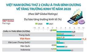 Việt Nam đứng thứ 2 châu Á-Thái Bình Dương về tăng trưởng kinh tế năm 2020