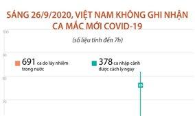 Sáng 26/9/2020, Việt Nam không ghi nhận ca mắc COVID-19 mới (tính đến 7h)