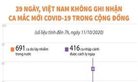 39 ngày, Việt Nam không ghi nhận ca mắc mới COVID-19 trong cộng đồng (tính đến 7h, ngày 11/10/2020)