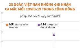 38 ngày, Việt Nam không ghi nhận ca mắc mới COVID-19 trong cộng đồng