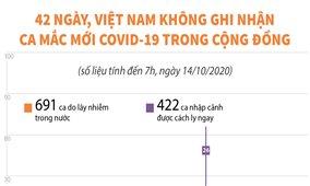 43 ngày, Việt Nam không ghi nhận ca mắc mới COVID-19 trong cộng đồng