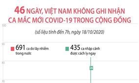 46 ngày, Việt Nam không ghi nhận ca mắc mới COVID-19 trong cộng đồng (đến 7h, ngày18/10/2020)