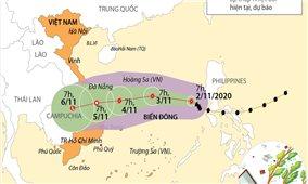 Đường đi của bão số 10 trên Biển Đông