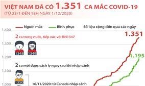 Diễn biến dịch COVID-19 tại Việt Nam đến 18h ngày 1/12/2020