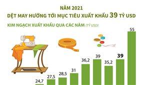 Năm 2021, dệt may hướng tới mục tiêu xuất khẩu 39 tỷ USD