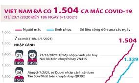 Việt Nam đã ghi nhận 1.504 ca mắc COVID-19