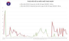 Chiều 18/2, thêm 18 ca mắc mới COVID-19 trong cộng đồng tại Hải Dương