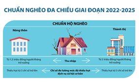 Chuẩn nghèo đa chiều giai đoạn 2022-2025