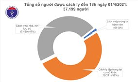 Chiều 1/4, thêm 14 ca mắc COVID-19 tại Cà Mau, Kiên Giang và Bến Tre