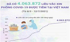 Trên 4 triệu liều vaccine phòng COVID-19 đã được tiêm tại Việt Nam