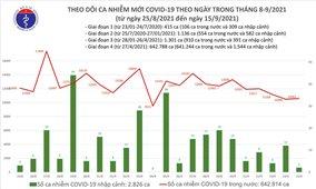 Ngày 15/9: Việt Nam có 10.585 ca mắc COVID-19 và 14.189 ca khỏi bệnh