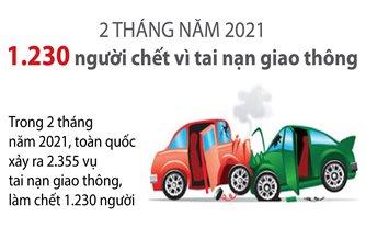 1.230 người chết vì tai nạn giao thông trong hai tháng đầu năm