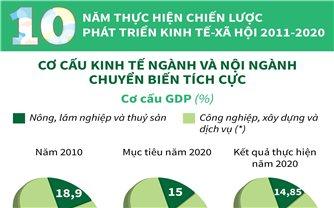 10 năm thực hiện Chiến lược phát triển kinh tế - xã hội 2011-2020