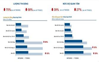 Thị trường địa ốc tại Hà Nội, TP. Hồ Chí Minh lao dốc, lượt quan tâm tăng ở 4 nơi khác
