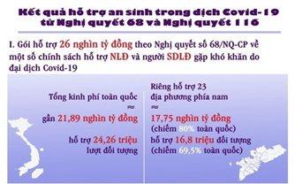 Kết quả hỗ trợ an sinh trong dịch Covid-19 từ Nghị quyết 68 và Nghị quyết 116