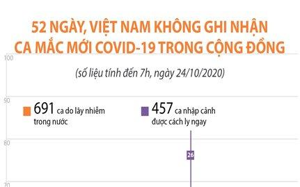 52 ngày, Việt Nam không ghi nhận ca mắc mới COVID-19 trong cộng đồng