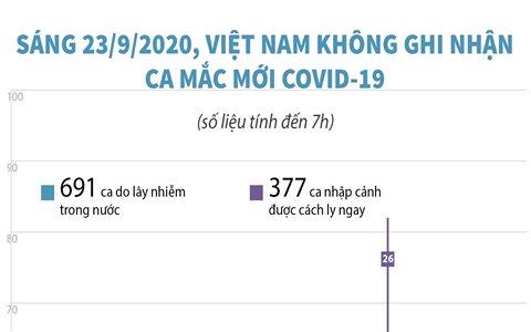 Sáng 23/9/2020, Việt Nam không ghi nhận ca mắc COVID-19 mới