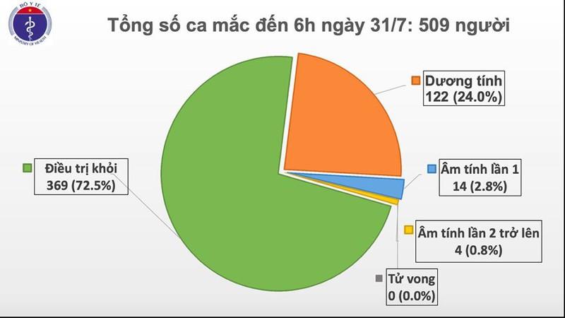 Biểu đồ thống kê tổng số ca mắc Covid-19 tại Việt Nam tính đến 6h ngày 31/7/2020
