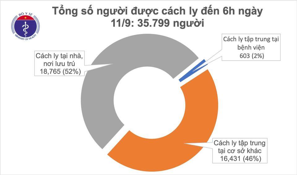 Sáng 11/9, không có thêm ca mắc mới, Việt Nam đã chữa khỏi 893 ca COVID-19 1