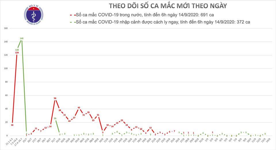 Sáng 14/9, đã 12 ngày Việt Nam không có ca lây nhiễm COVID-19 trong cộng đồng 1