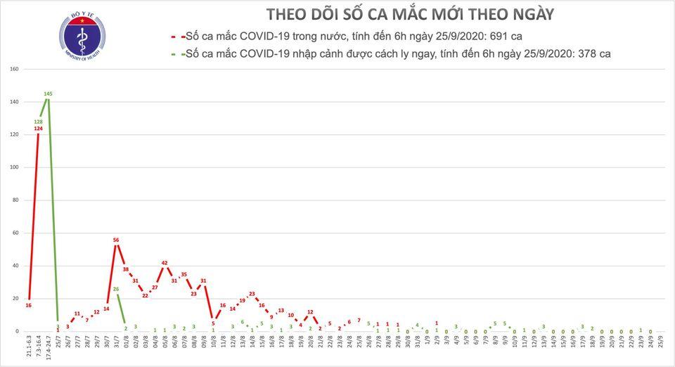 Đến sáng 25/9, 30 ca COVID-19 có kết quả âm tính với virus SARS-CoV-2 1