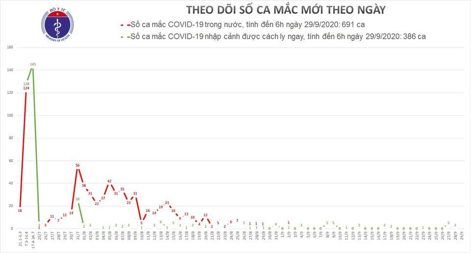 Sáng 29/9, Việt Nam không có ca mắc mới COVID-19 trong 12 giờ qua 1