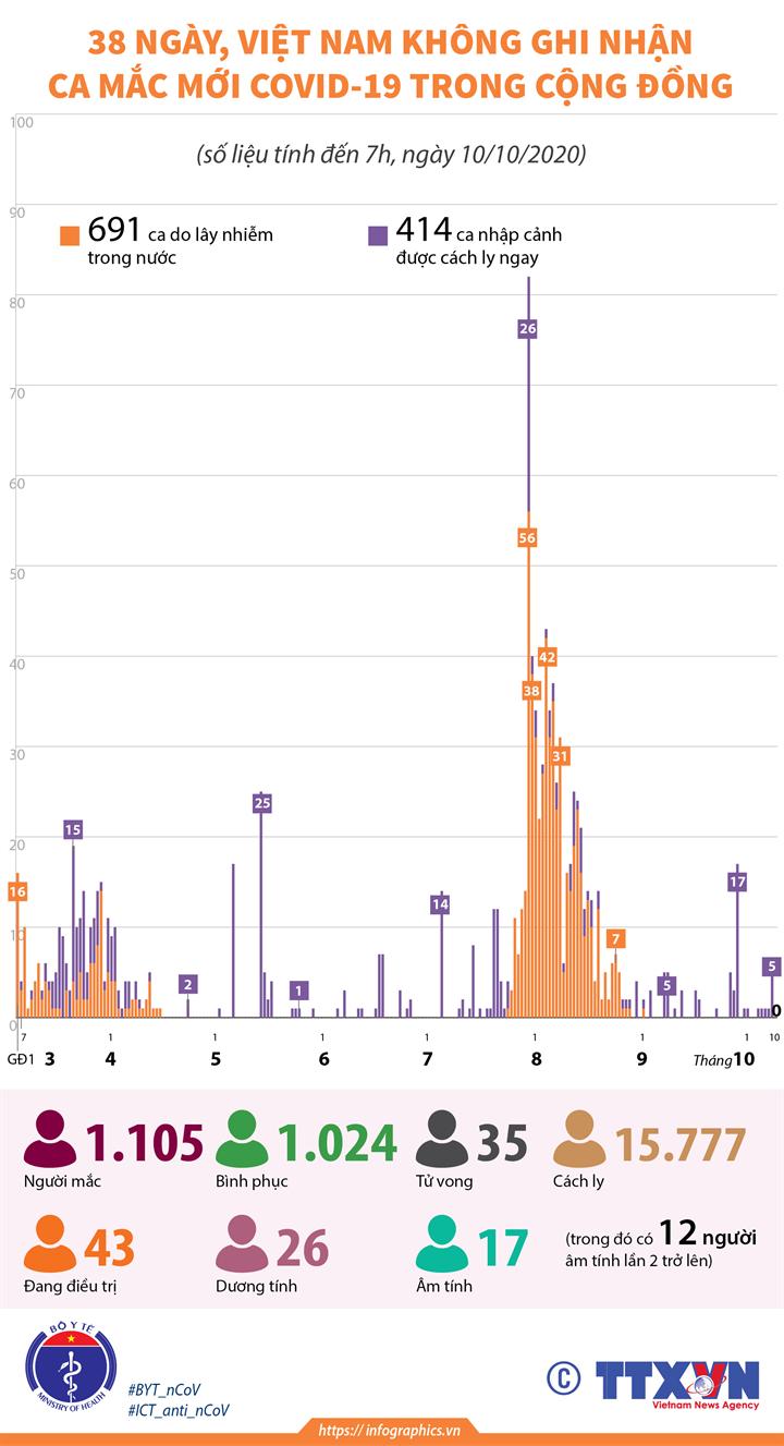 38 ngày, Việt Nam không ghi nhận ca mắc mới COVID-19 trong cộng đồng (tính đến 7h, ngày 10/10/2020)