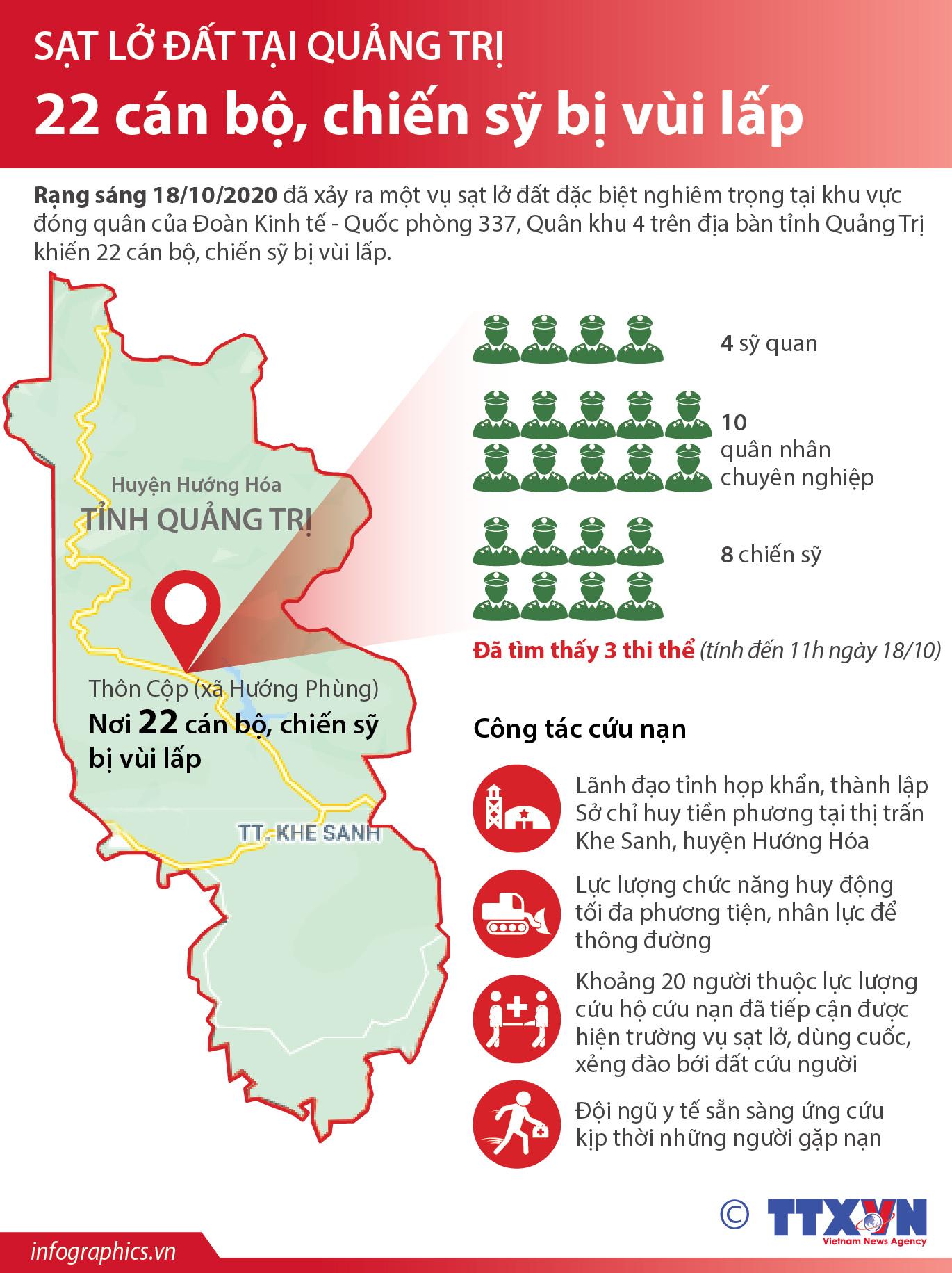 Sạt lở đất ở Hướng Hóa - Quảng Trị: Đã tìm được 10 thi thể, dồn tổng lực thông đường vào hiện trường 5