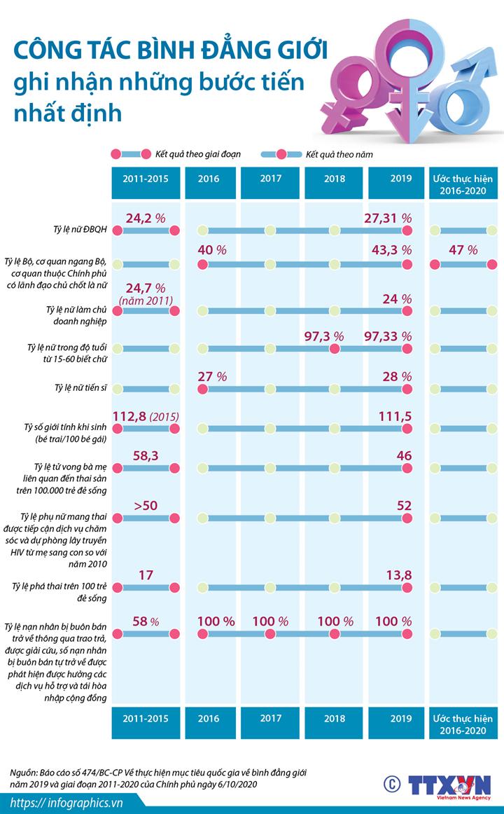 Công tác bình đẳng giới ghi nhận những bước tiến nhất định