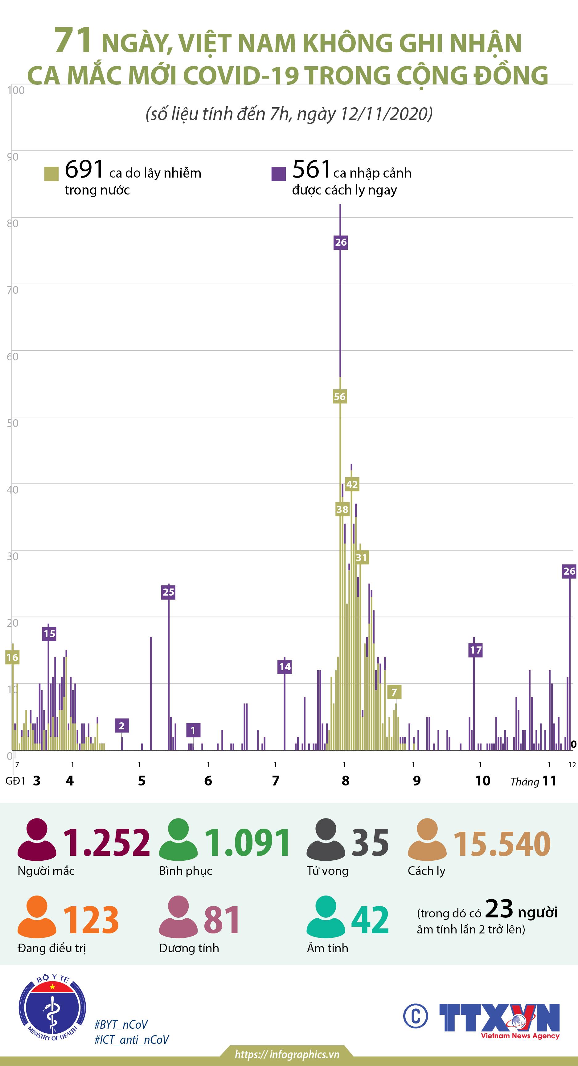 71 ngày, Việt Nam không ghi nhận ca mắc COVID-19 trong cộng đồng
