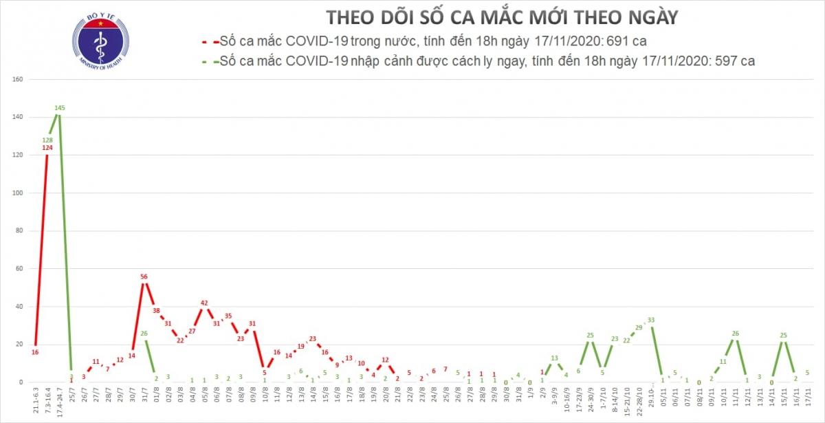 Việt Nam có thêm 5 ca mắc Covid-19 mới trở về từ Nga 1