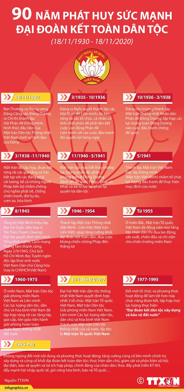 Mặt trận Tổ quốc Việt Nam: 90 năm phát huy sức mạnh đại đoàn kết toàn dân tộc (18/11/1930 - 18/11/2020)