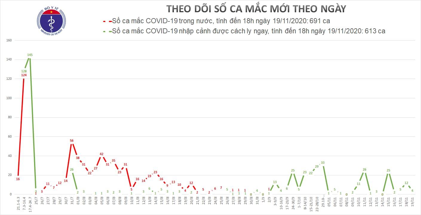 Ngày 19/11, Việt Nam có thêm 4 ca mắc mới COVID-19, tổng số là 1.304 ca 1