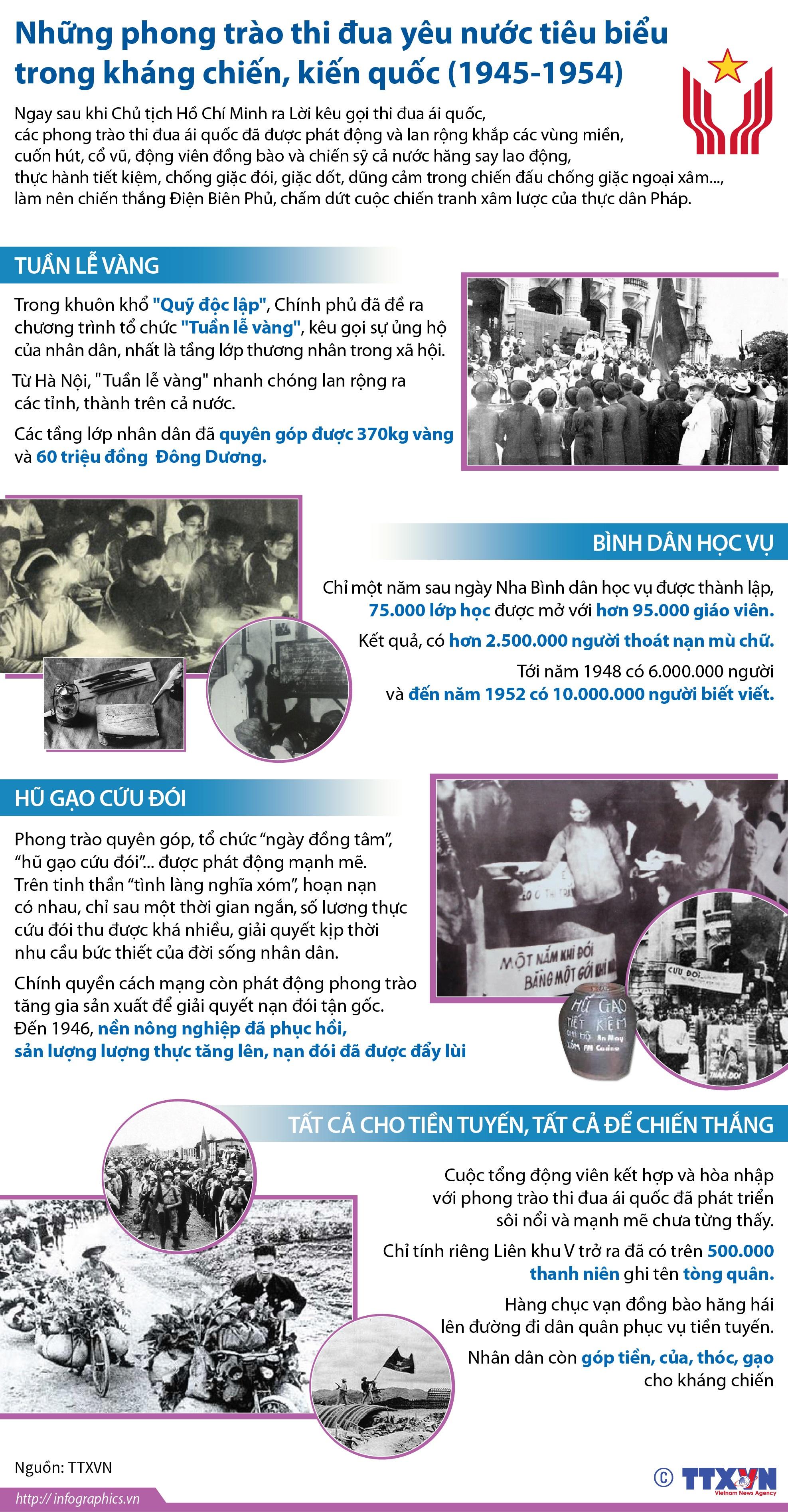 Những phong trào thi đua yêu nước tiêu biểu trong kháng chiến, kiến quốc (1945-1954)