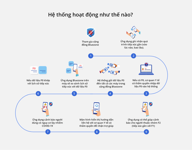 Cách hoạt động của ứng dụng Bluezone