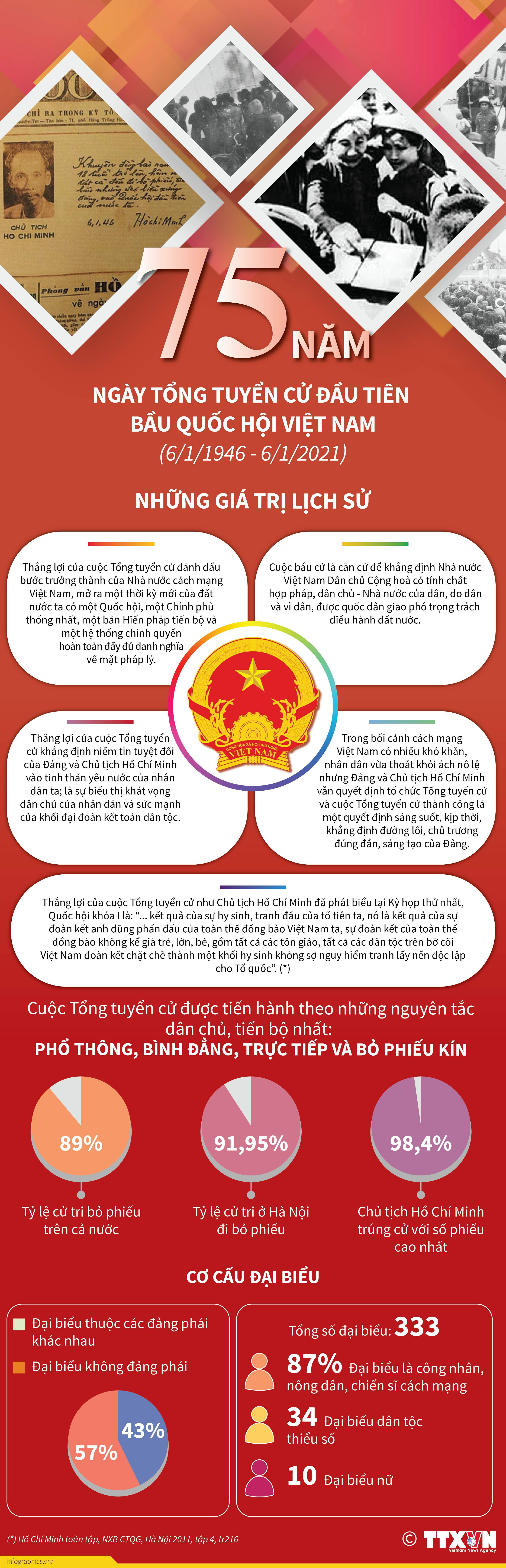 75 năm Ngày Tổng tuyển cử đầu tiên bầu Quốc hội Việt Nam: Những giá trị lịch sử