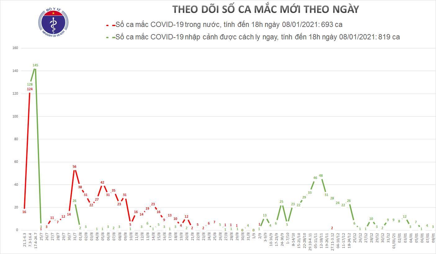 Ngày 8/1, Việt Nam ghi nhận 3 ca mắc mới COVID-19, đều là ca nhập cảnh 1