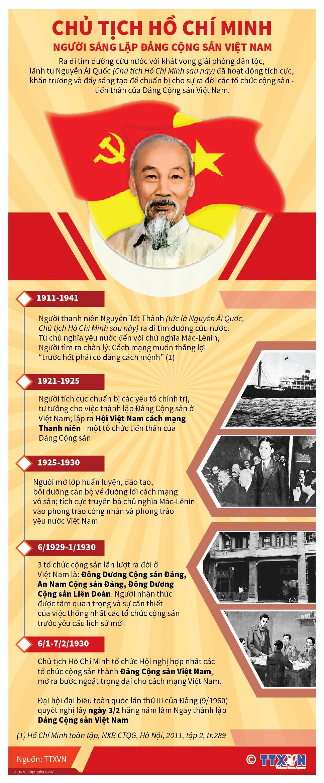 Chủ tịch Hồ Chí Minh: Người sáng lập Ðảng Cộng sản Việt Nam