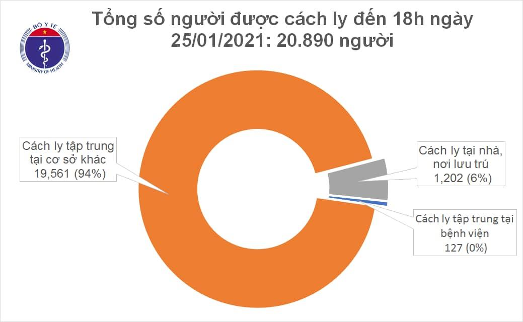 Ngày 25/1, Việt Nam có thêm một ca nhập cảnh mắc COVID-19, được cách ly ngay 1